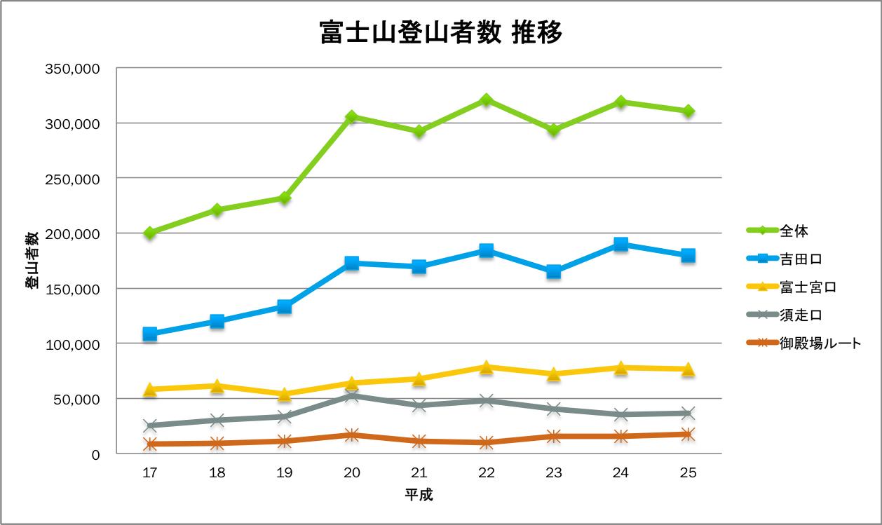 2013統計グラフ